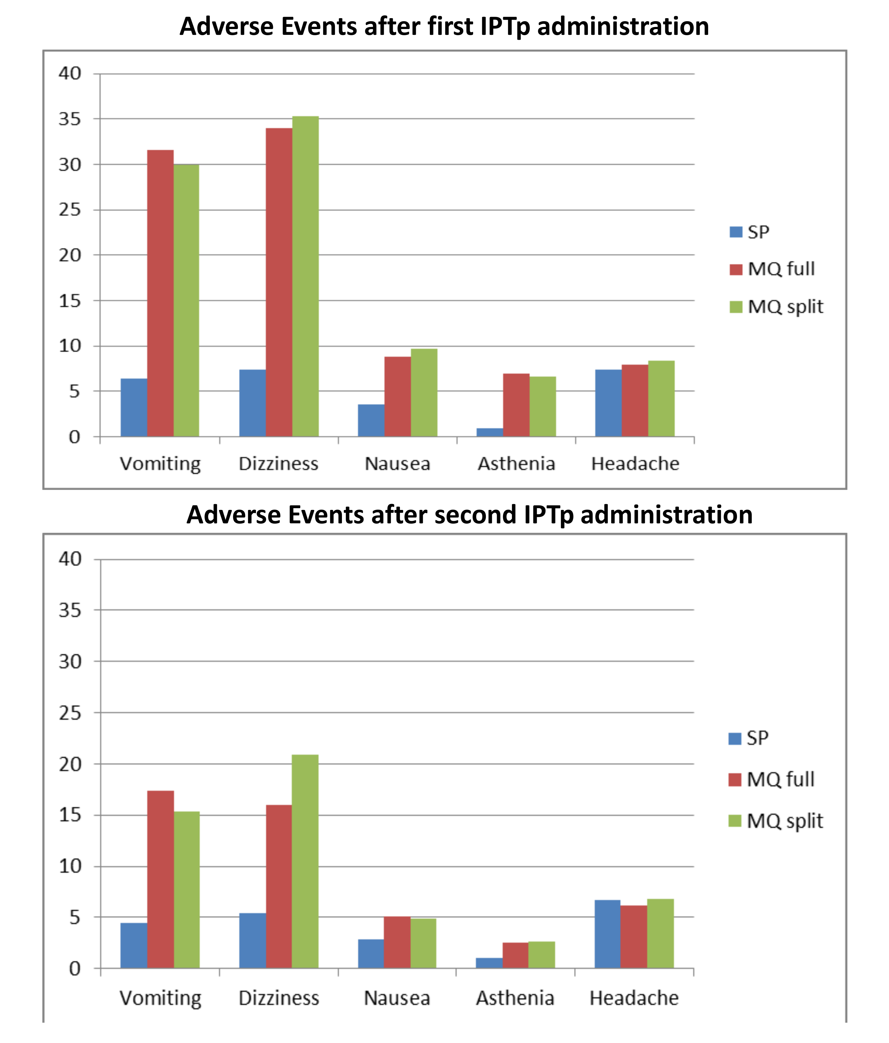 Reported medication-related adverse events.
