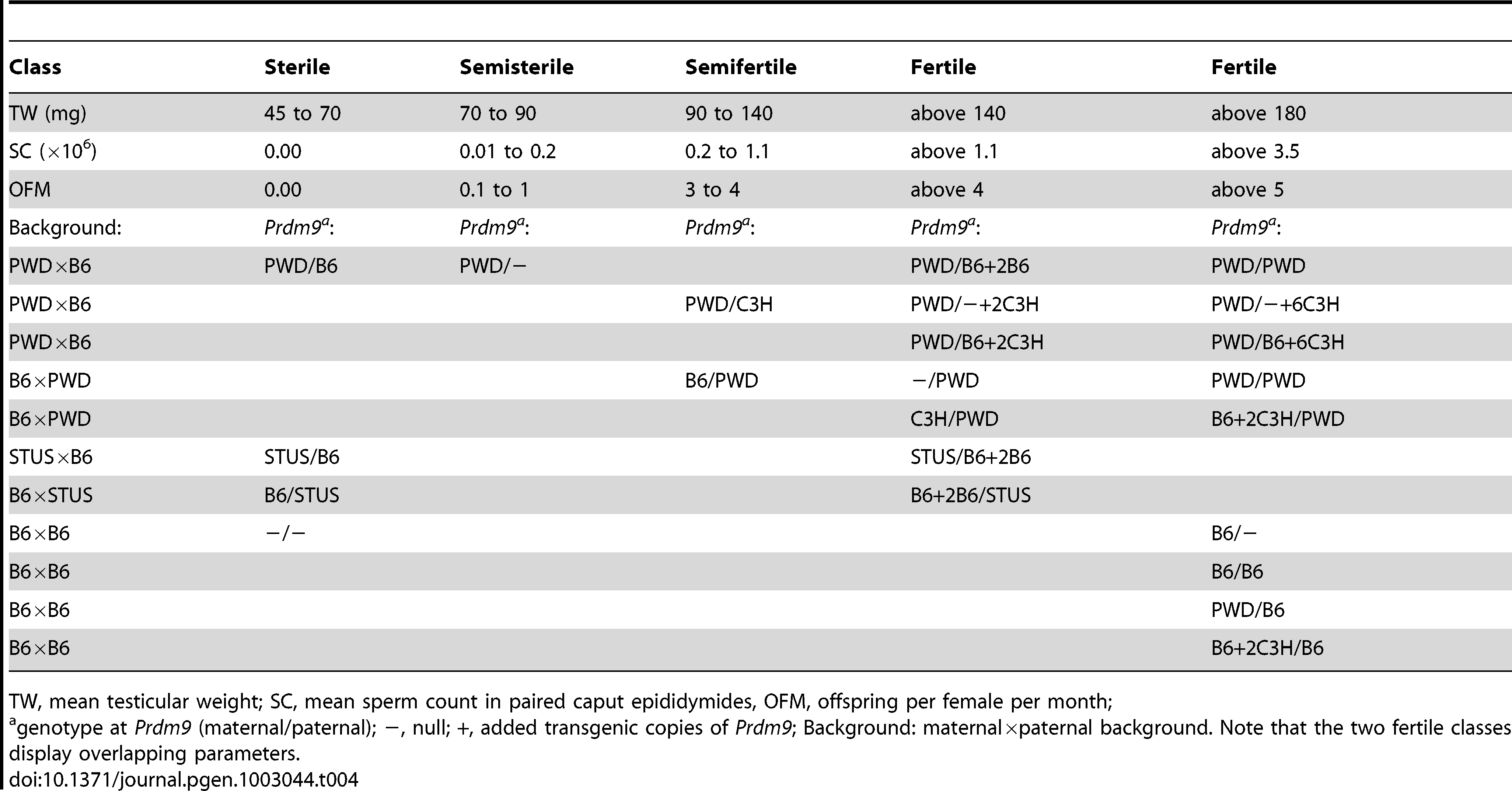 Males differing by the <i>Prdm9</i> allele, its dosage, or background divided into classes according to fertility.