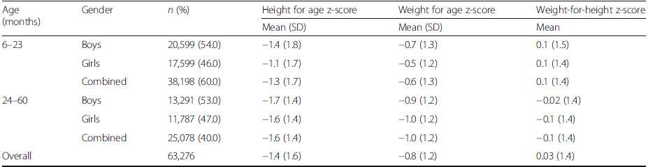 Malnutrition characteristics and summary of the Z-score