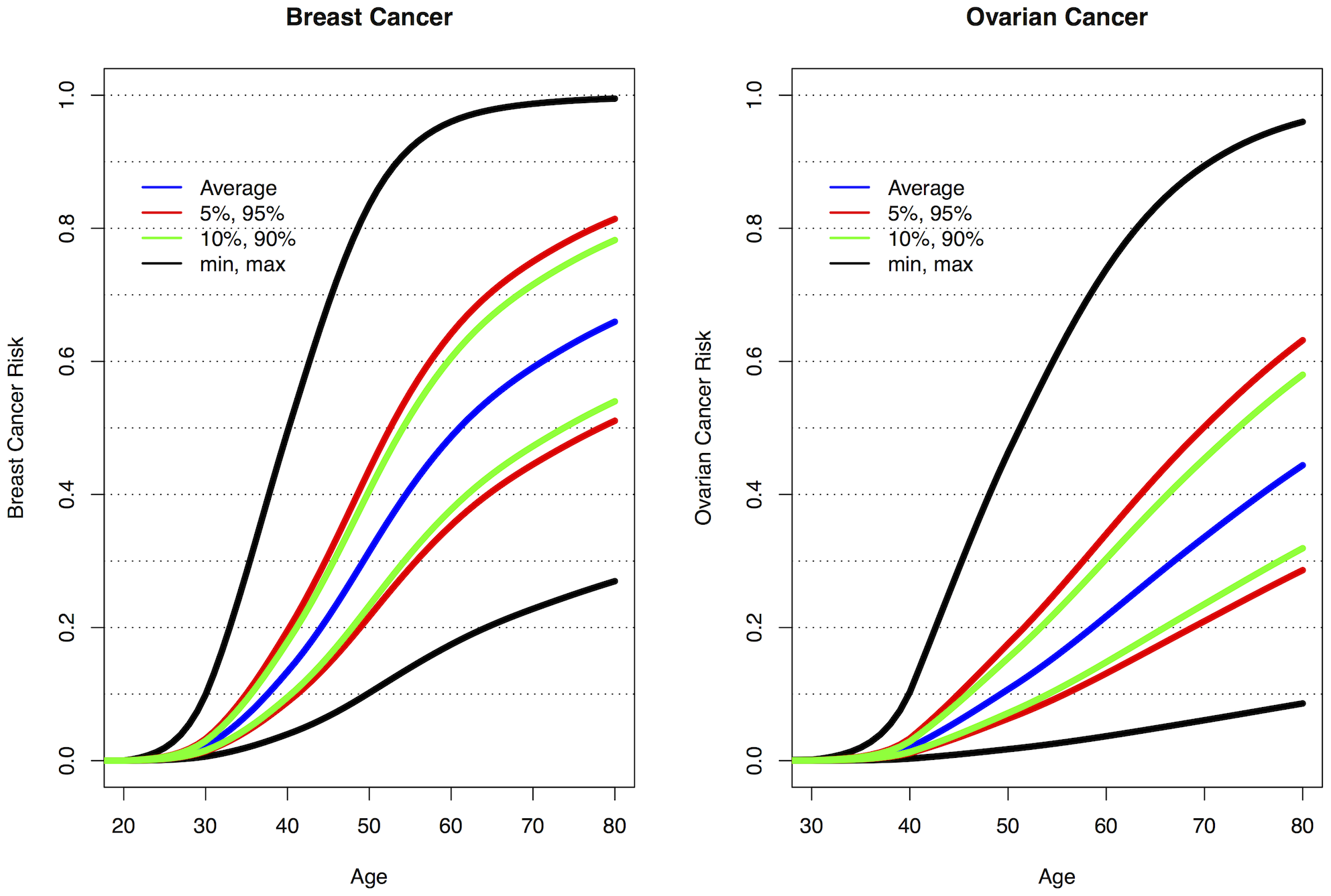 Predicted breast and ovarian cancer absolute risks for <i>BRCA1</i> mutation carriers at the 5<sup>th</sup>, 10<sup>th</sup>, 90<sup>th</sup>, and 95<sup>th</sup> percentiles of the combined SNP profile distributions.