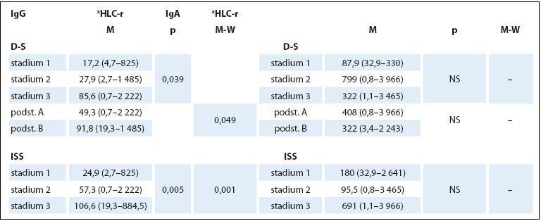Hodnocení vztahu indexu HLC-r ke stadiím MM 1–3 dle Durieho-Salmona (D-S) a podle International Staging System (ISS).
