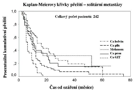 Křivky přežití bez progrese pro solitární mozkové metastázy různých histologických typů (vlastní soubor nemocných)
