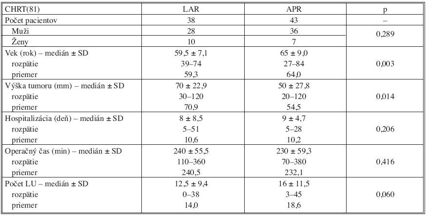 Vyhodnotenie výsledkov v skupine operovaných pacientov po predoperačnej chemorádioterapii (CHRT)