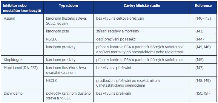 Klinické výsledky léčby inhibitory krevních destiček u pacientů s nádory