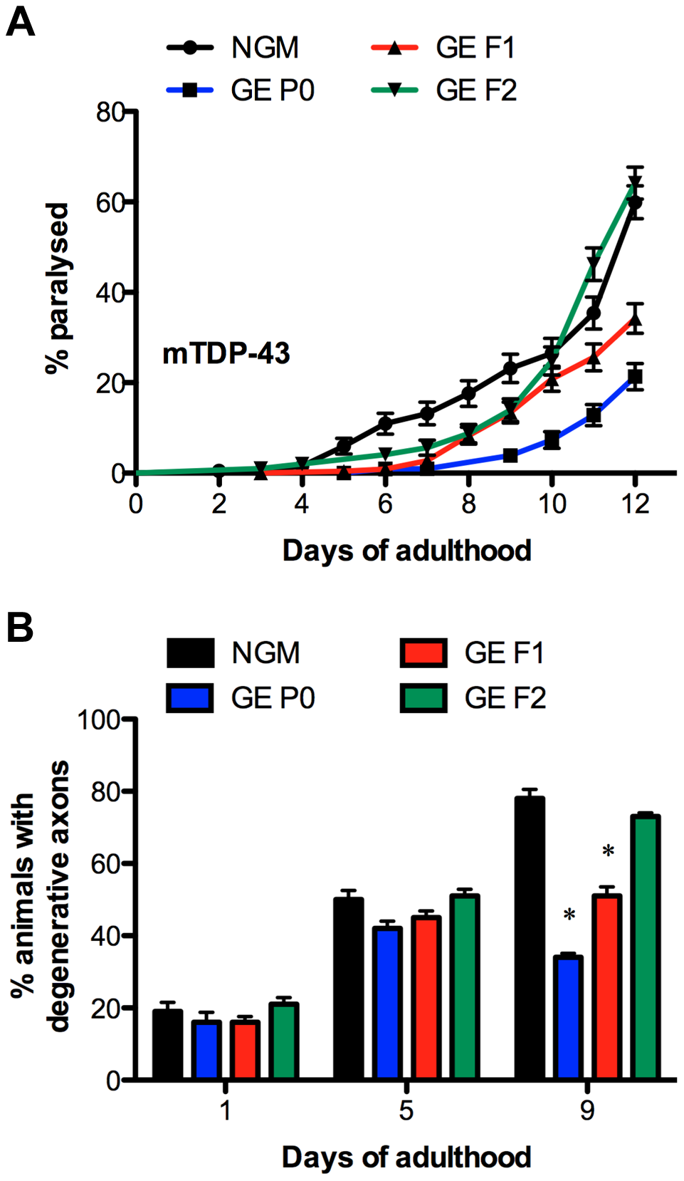 Parental exposure to glucose provides transgenerational protection against neurodegeneration.
