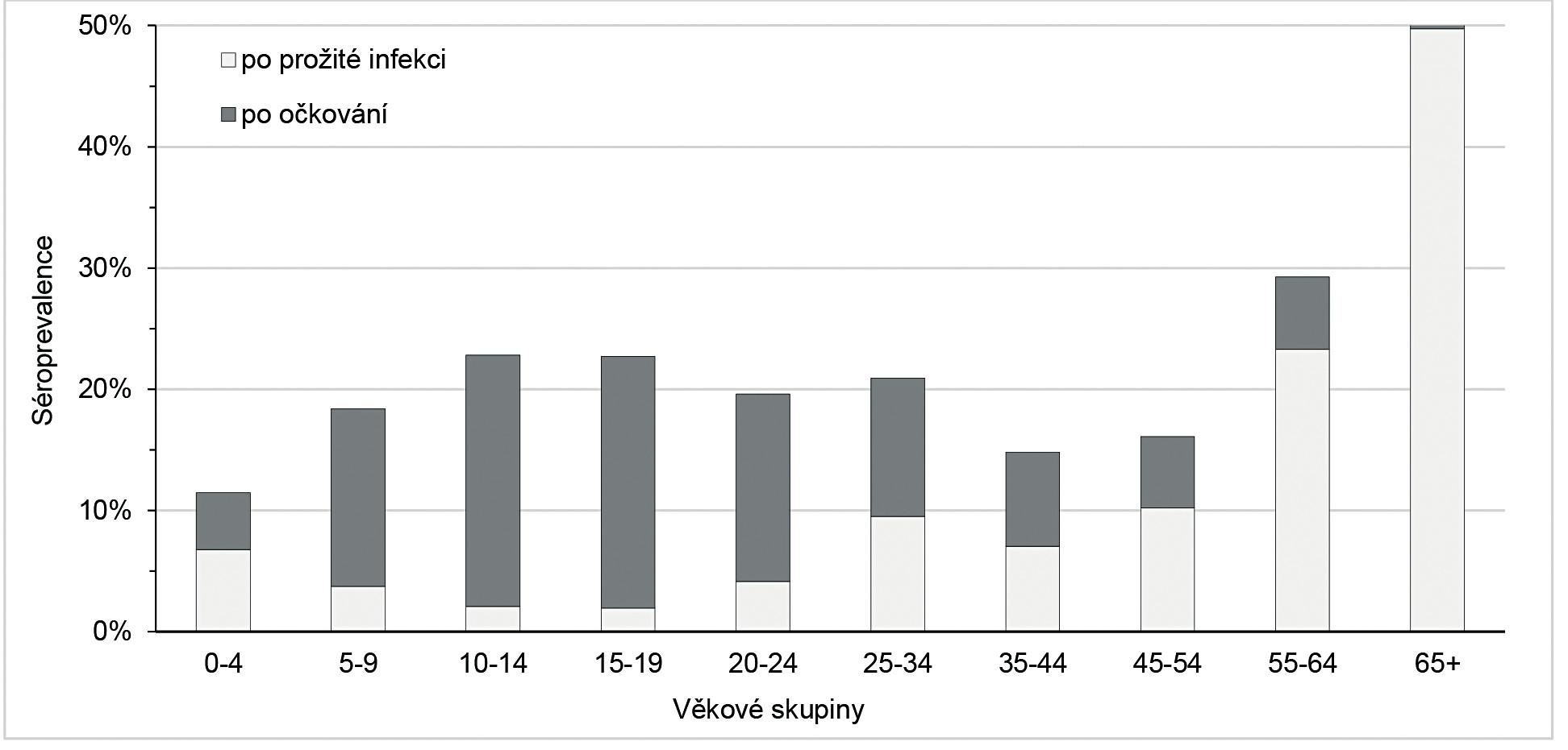 Séroprevalence (po očkování a po prožité infekci) podle věkových skupin Figure 4. Seroprevalence (after vaccination and after infection) by age group