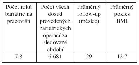 Souhrnná tabulka české bariatrie v letech 1983–2009 Tab. 1. Tabulated summary of the Czech bariatry in1983–2009