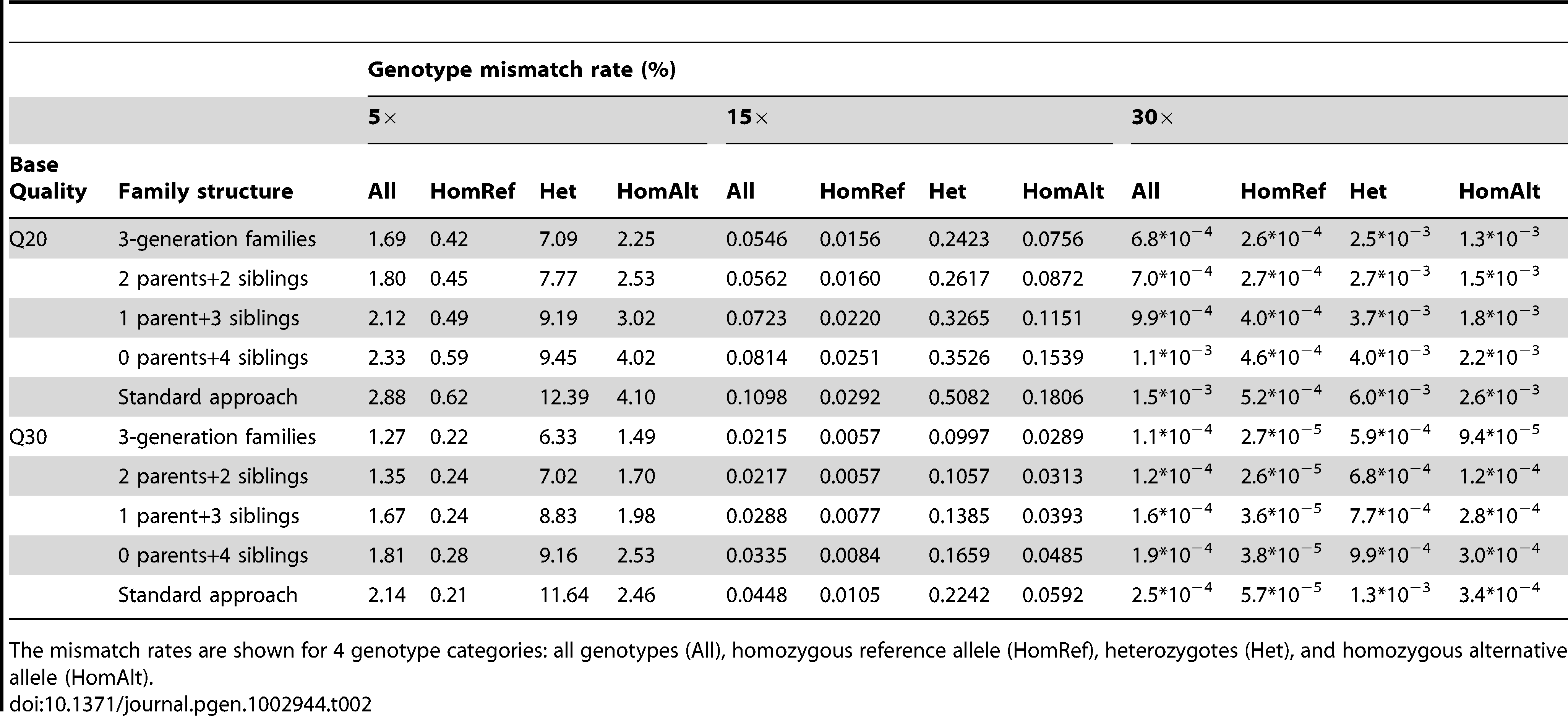 Genotype mismatch rates (%) for different family structures with sequencing coverage of 5×, 15×, and 30× and input bases with Phred-scaled quality Q20 (1% error rate) or Q30 (0.1% error rate) without mapping error.