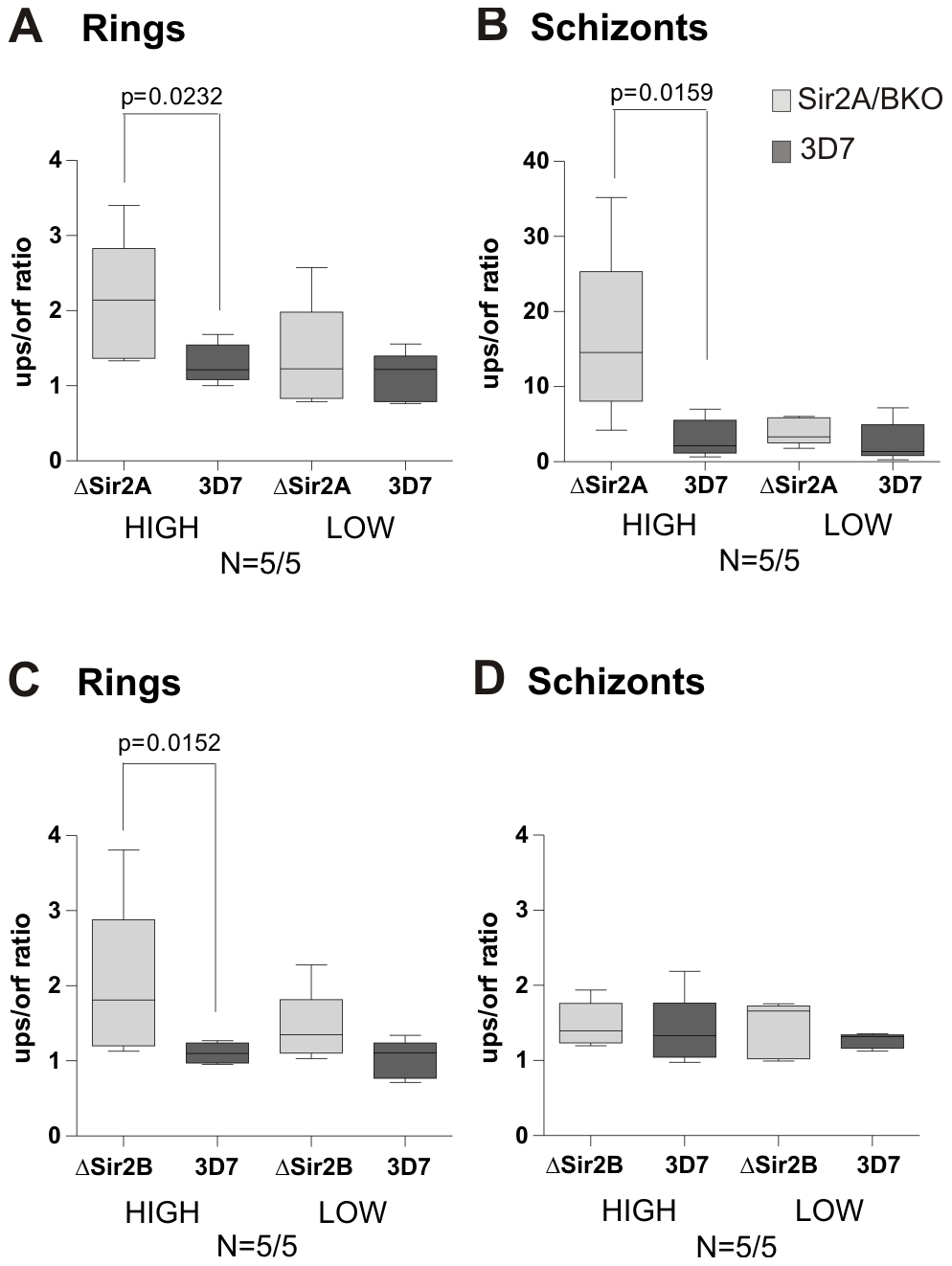 PfH2A.Z occupancy in the active <i>var</i> gene upstream region is maintained at schizont stage in ΔSir2A but not ΔSir2B parasites.