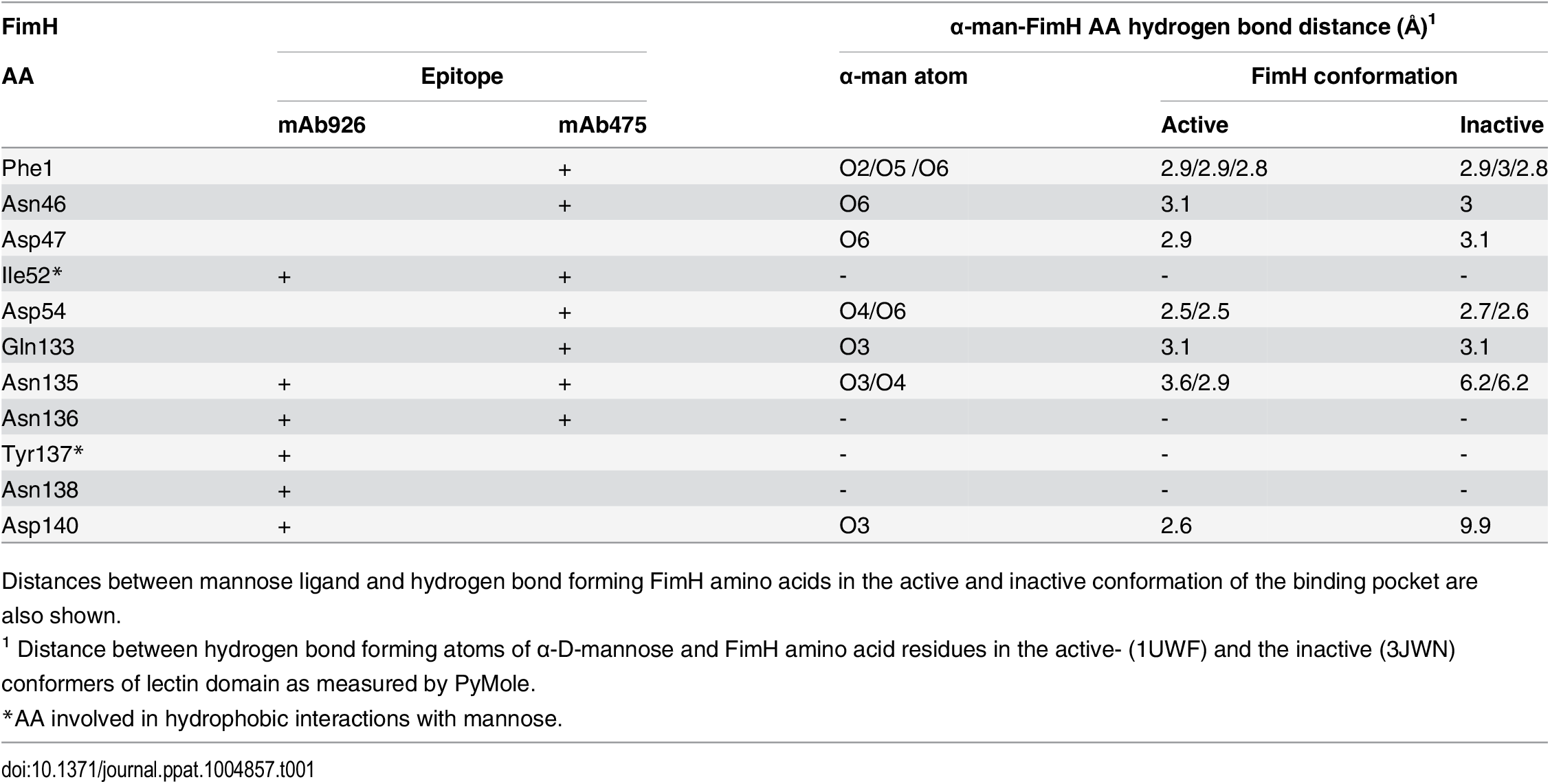 The overlap between the FimH pocket residues and mAb926 and mAb475 epitopes.