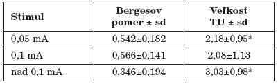 Vzťah Bergesovho pomeru ku veľkosti tumoru pri jednotlivých stimulačných intenzitách.