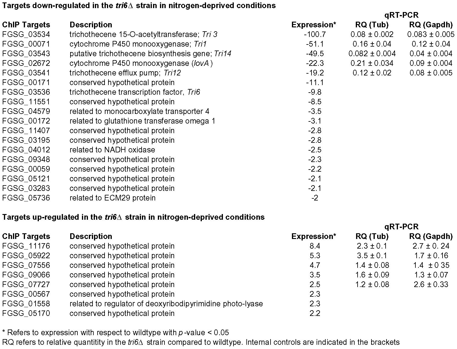 <i>Tri6</i> differentially regulates 26 targets under nitrogen-deprived conditions.