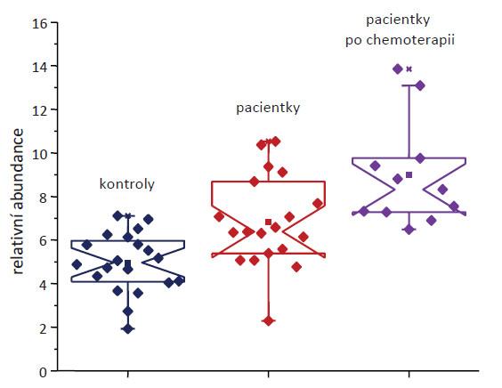 Statistická analýza N-vázaných tříantenních glykanů přítomných v sérech pacientek s rakovinou vaječníků, pacientek se stejným onemocněním po chemoterapii a s kontrolními jedinci. Převzato z [13].