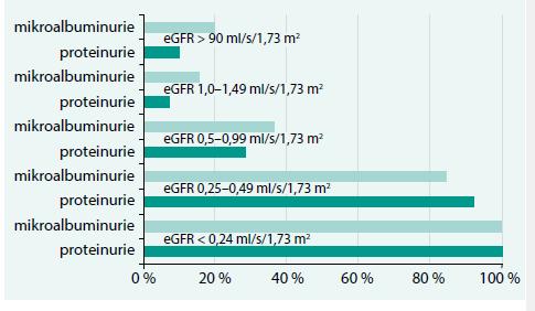 Procentuální vyjádření pozitivity nálezu mikroalbuminurie nebo proteinurie v podskupinách souboru vyšetřených osob podle vypočtené glomerulární filtrace