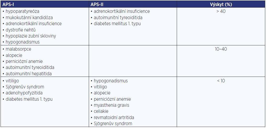 Autoimunitní polyglandulární syndromy (APS)