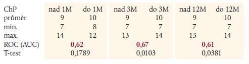 Hodnoty Childova-Pughova skóre v jednotlivých podskupinách s výsledky statistického hodnocení.