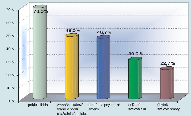 Se kterými příznaky hypogonadizmu - nízké hladiny testosteronu - se u Vašich pacientů nejčastěji setkáváte?