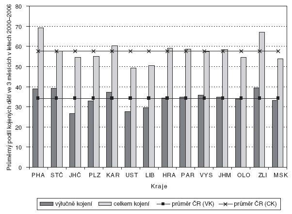 Průměrný podíl kojených dětí (VK – výlučné kojení, CK – kojení celkem) ve 3 měsících věku dítěte za období 2000–2006 v jednotlivých krajích v porovnání s průměrem ČR.