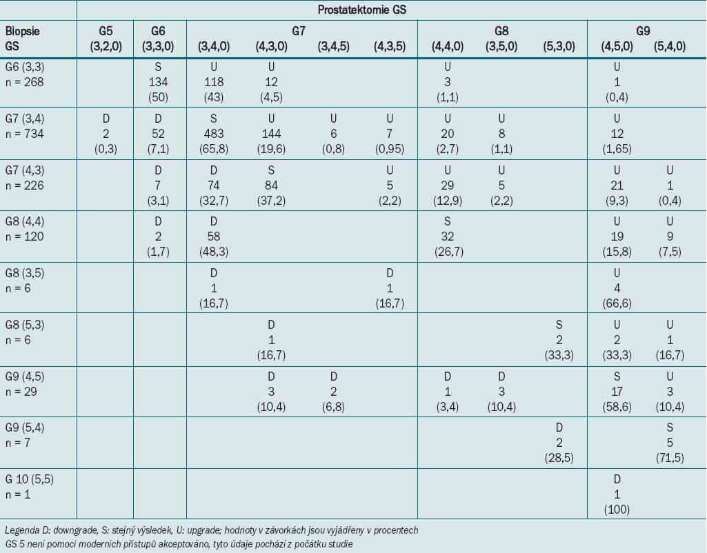Výsledné patologické hodnocení a srovnání GS biopsie a patologického GS.