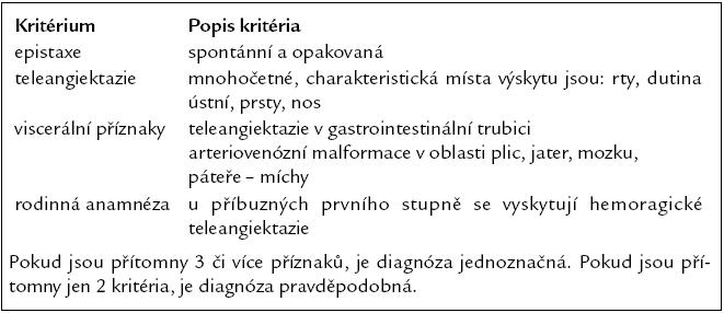 Diagnostická kritéria hereditární hemoragické teleangiektazie [8,11].
