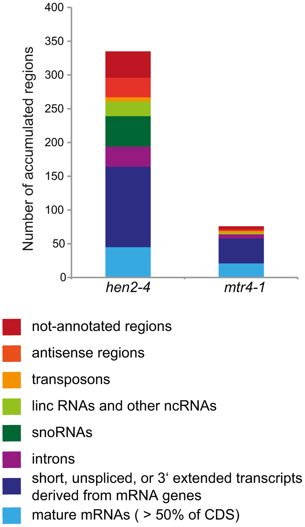 Degradation of non-ribosomal exosome targets depends largely on HEN2.