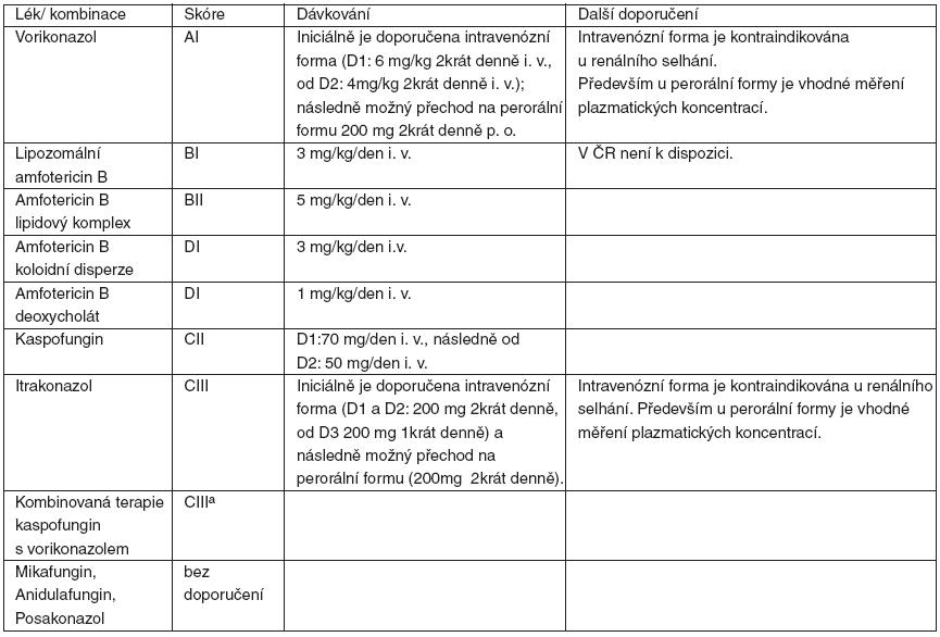 Síla doporučení a kvalita důkazů pro užití jednotlivých antimykotik nebo jejich kombinací v iniciální terapii IA