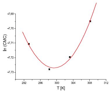 Závislosť ln(CMC) od T pre látku XIX (0,2 mol/l KBr) (0,2 mol/l KBr)