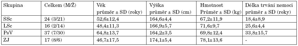 Základní demografická charakteristika vyšetřovaných skupin.