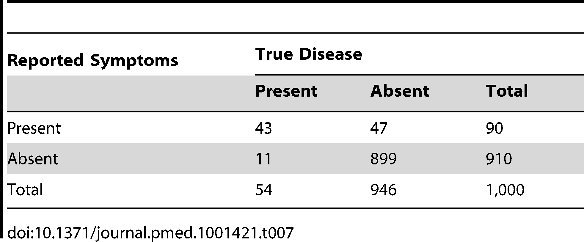 "Distribution of cases of ""true pneumonia"" according to caregiver report of ""suspected pneumonia"" (test) and true disease status when test sensitivity is 80% and specificity is 95% with an eight-week recall period."
