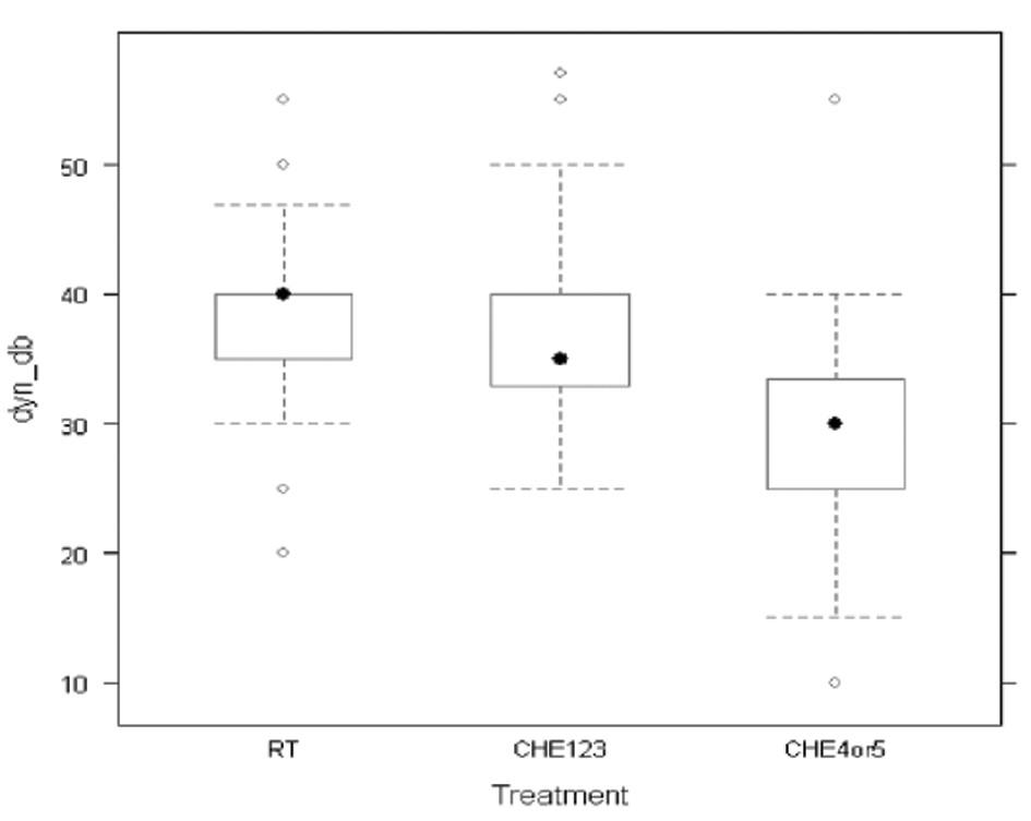 Graf 3b. Dynamický rozsah podle typu léčby.