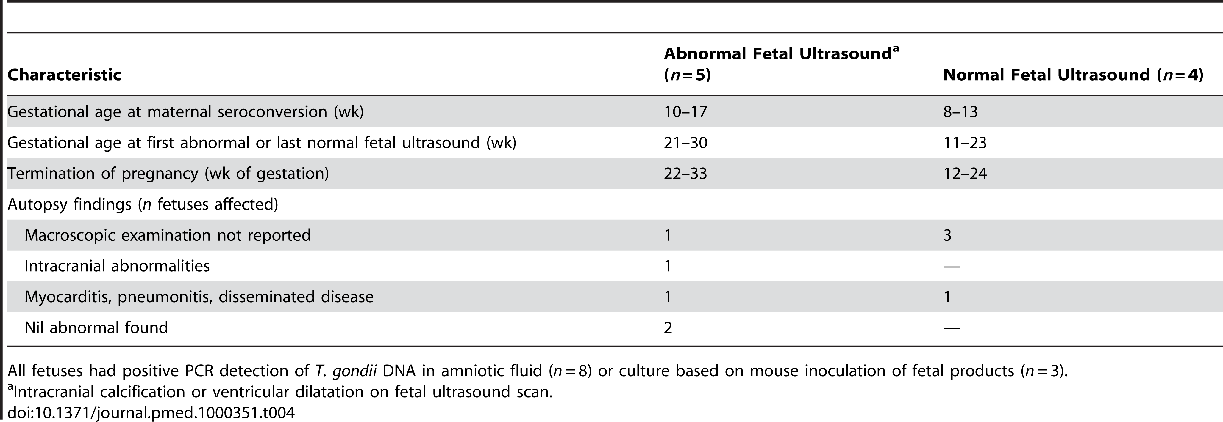 Characteristics of fetuses terminated with congenital toxoplasmosis.