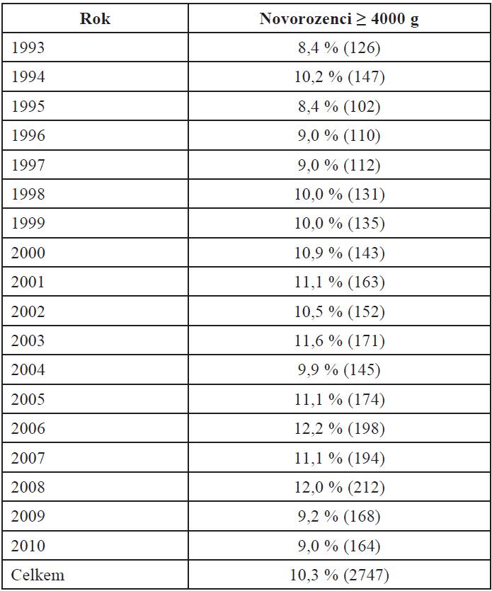Frekvence porodů velkých dětí 1993–2010 (n = 26 789)
