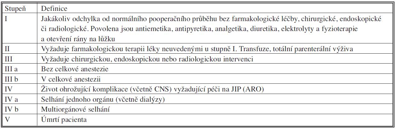 Klasifikace chirurgických komplikací pankreatické chirurgie [15]