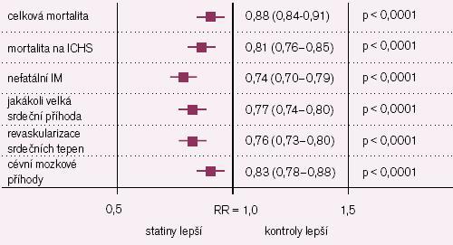 Redukce relativních rizik hlavních cílů statinových studií [2]. Statiny snížily riziko celkové mortality o 12 %, mortality na ischemickou chorobu srdeční o 19 %, nefatálního infarktu myokardu o 26 %, jakékoli velké koronární příhody o 23 %, koronární revaskularizace o 24 % a cévních mozkových příhod o 17 % (p < 0,0001).