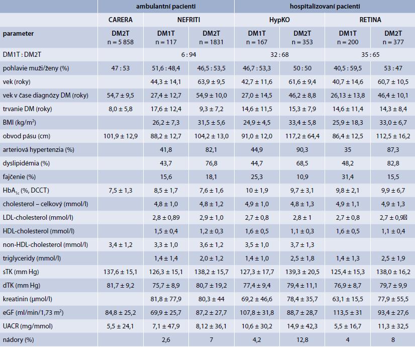 Základné klinické a metabolické ukazovatele