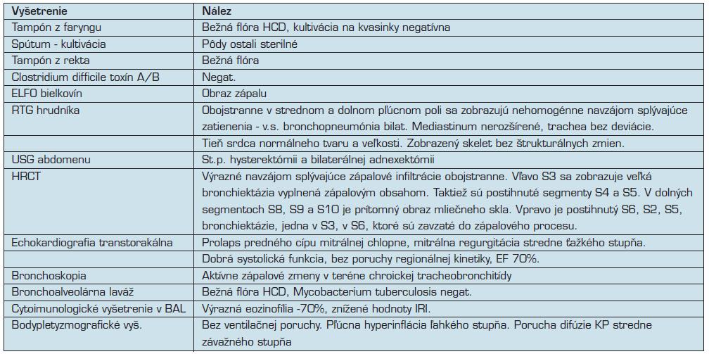 Prehľad realizovaných vyšetrení u pacientky.