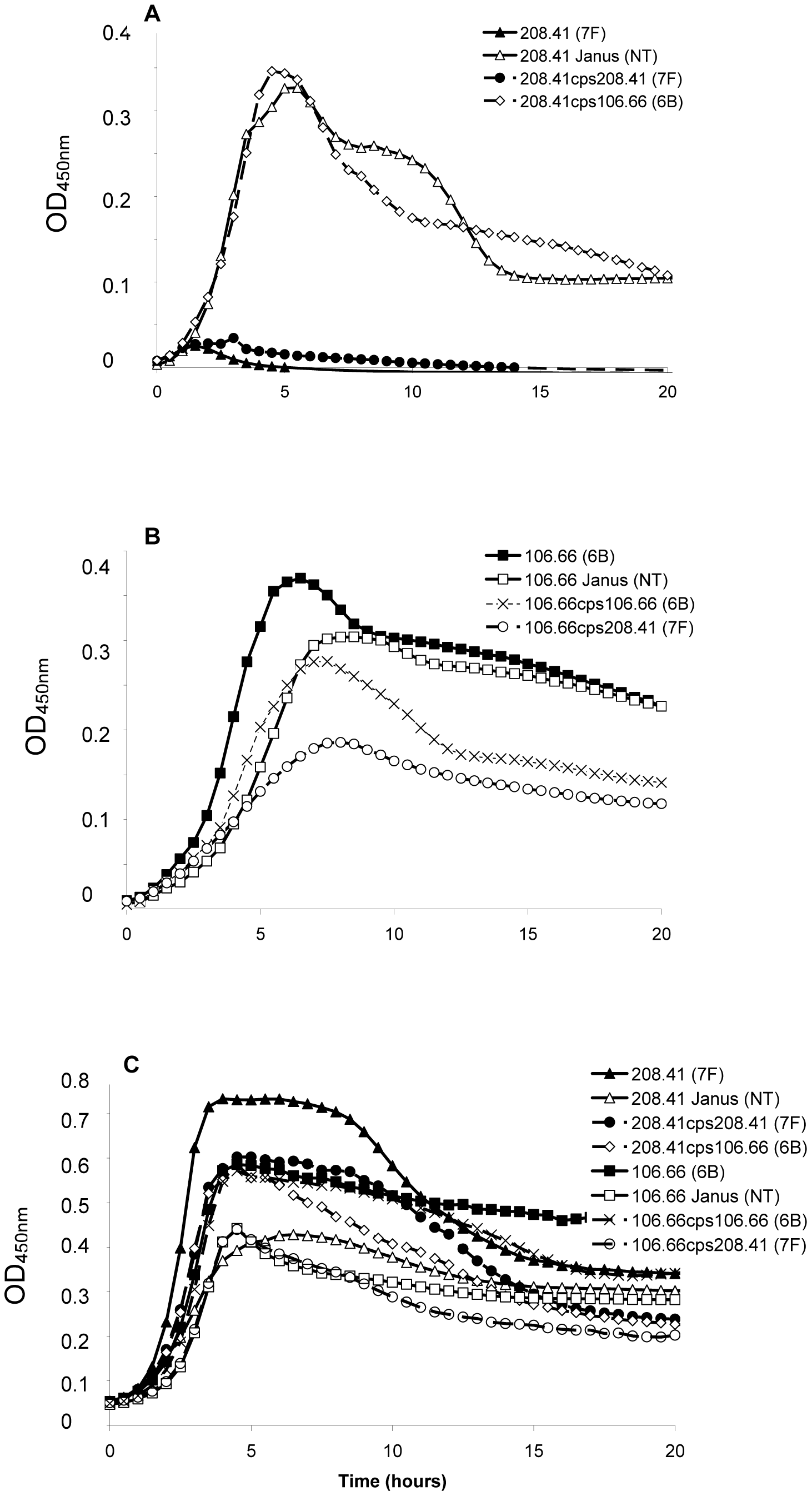 Growth patterns of strain 208.41 of serotype 7F and strain 106.66 of serotype 6B and their capsule switch mutants.