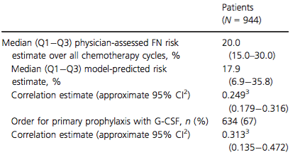 Summary of physician-assessed risk FN estimates, model- predicted risk estimates, and G-CSF orders<sup>1</sup>.
