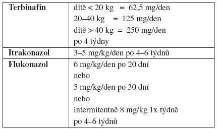 Dávkování perorálních antimykotik u tinea capitis trichophytica