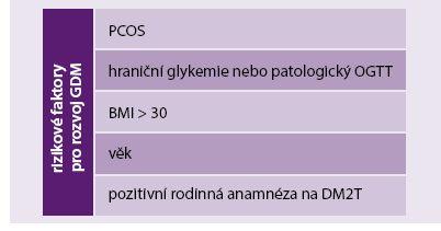 Schéma 2. Výčet rizikových faktorů pro rozvoj GDM