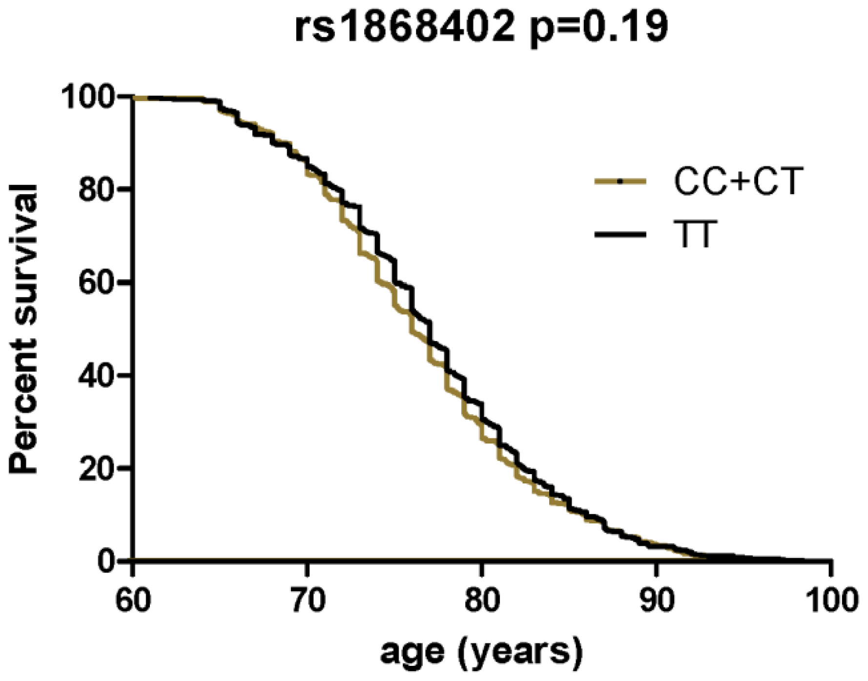Survival curves comparing age at onset of LOAD between the different genotypes of rs1868402.