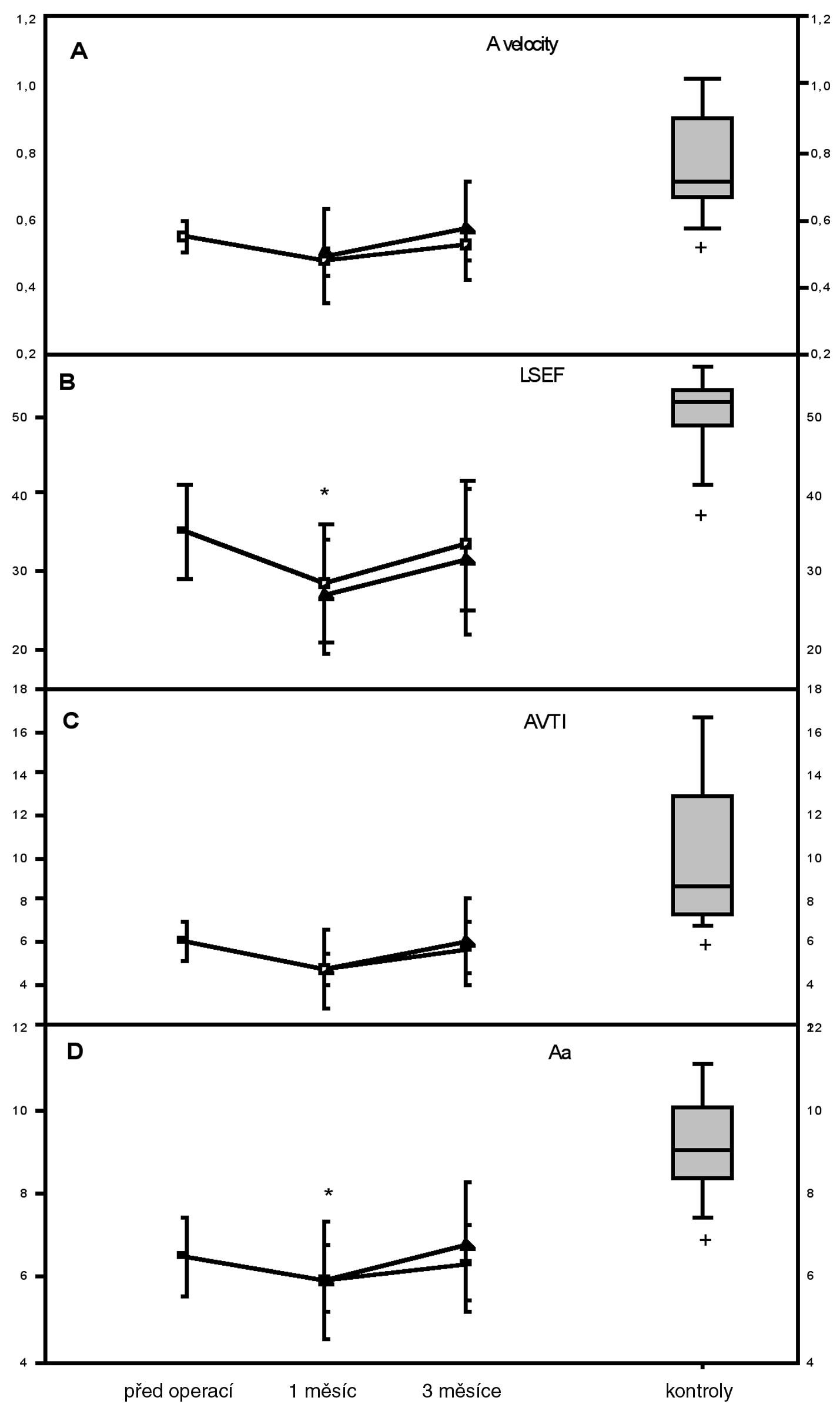 Parametry transportní funkce levé síně Hodnoty u souboru operovaných pacientů jsou znázorněny jako průměr±standardní odchylka.  Pro názornost jsou zobrazeny odděleně dvě skupiny pacientů: pacienti vstupně s FS černě vyplněným trojúhelníkem, pacienti vstupně se SR prázdným kolečkem.. * p<0,05 při srovnání předoperačních hodnot s hodnotami v daném čase měření, statistika počítána pro celý soubor. + p<0,05 při srovnání hodnot kontrolního souboru zdravých jedinců s hodnotami pacientů po úspěšné izolaci plicních žil za 3 měsíce od operace. Hodnoty u kontrolního souboru zdravých jedinců (kontrola) jsou znázorněny jako medián s 25-75. percentilem A vel.-A velocity–maximální rychlost vlny A, AVTI-časově rychlostní integrál vlny A, Aa-vrcholová rychlost pohybu mitrálního anulu v pozdní diastole v závislosti na kontrakci levé síně. LSEF-ejekční frakce levé síně. Kontrola-kontrolní soubor zdravých jedinců.