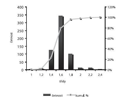 Distribuce velikosti částic – šarže 3