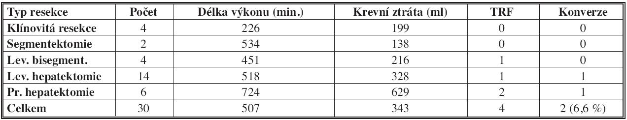 Typy operačních výkonů a perioperačními výsledky [17] Tab. 3: Types of procedures and the operative outcomes [17]