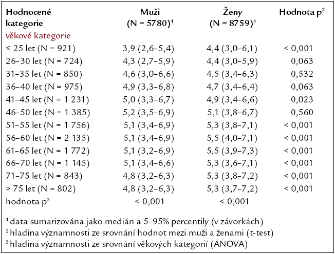 Průměrné hodnoty cholesterolu podle pohlaví a věku.
