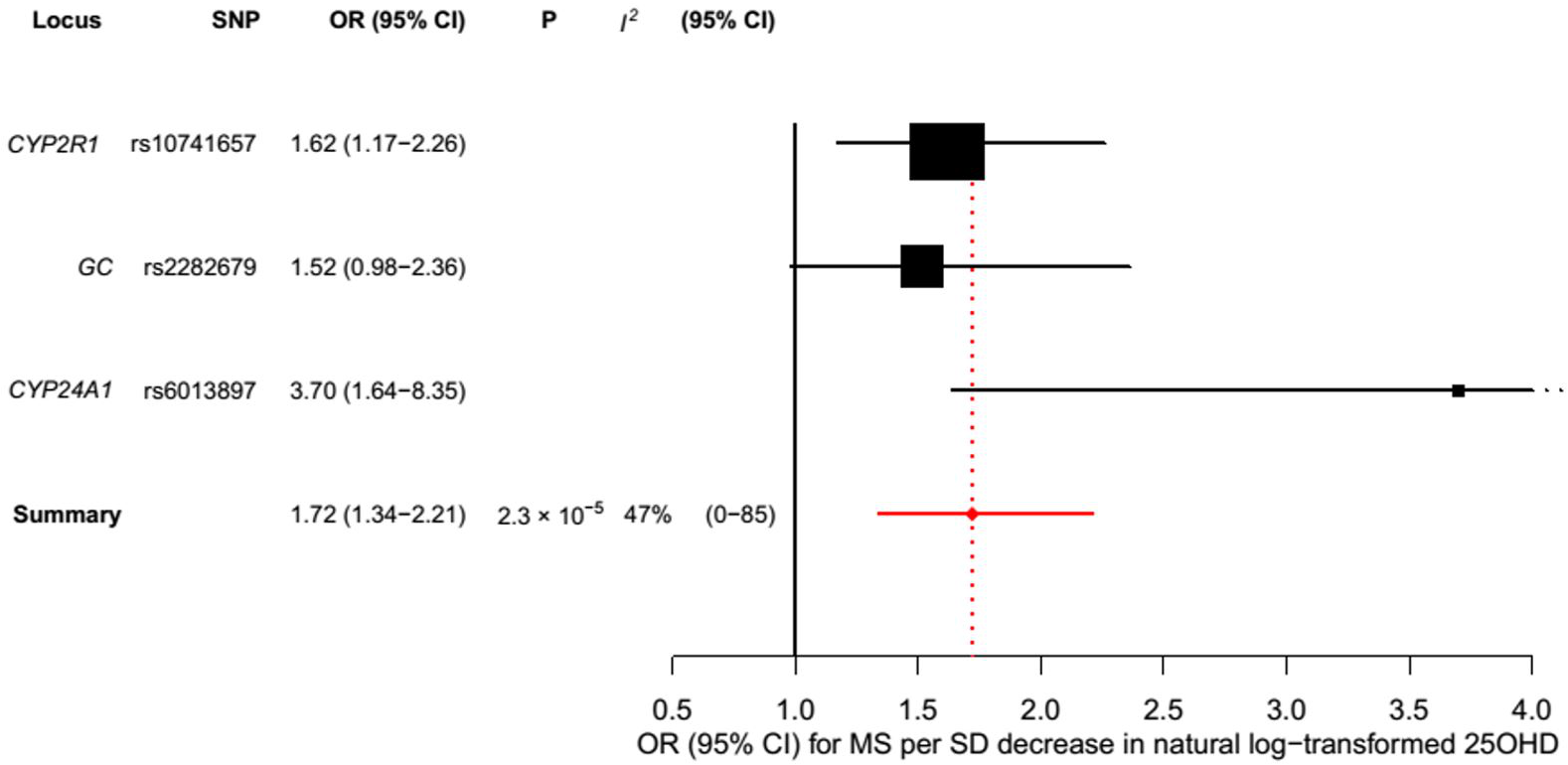 Mendelian randomization estimate of the association of 25OHD level with risk of multiple sclerosis excluding the <i>DHCR7</i> locus.
