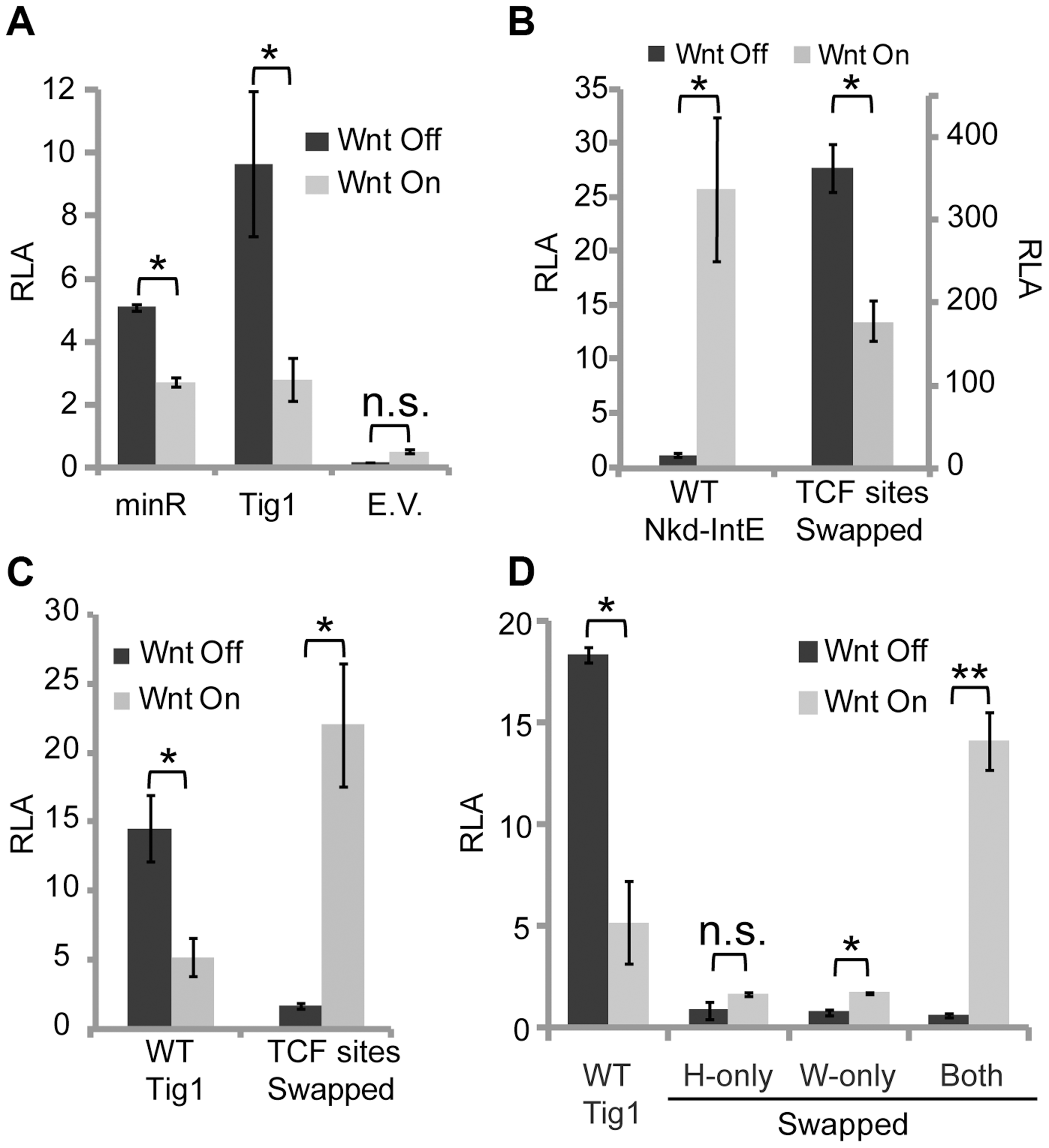 Swapping HMG and C-clamp binding sites switches the transcriptional output of W-CRMs.