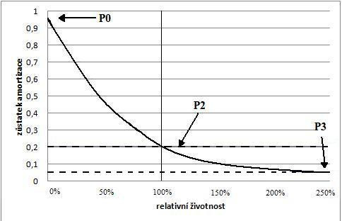 Fig. 1: Exponential depreciation - the choice of parameters P [5]