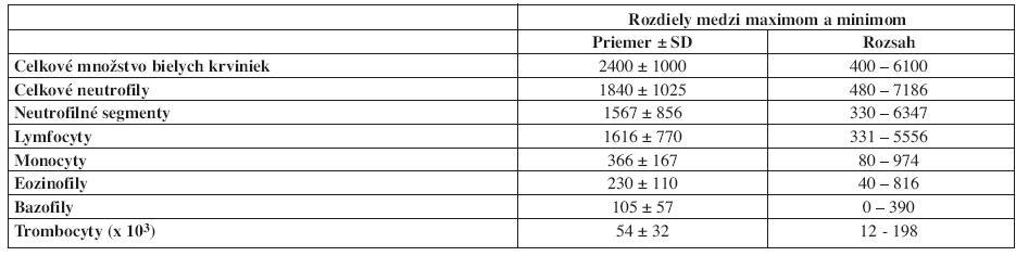 Rozdiely medzi maximálnym a minimálnym počtom cirkulujúcich leukocytov, ktoré boli zistené u klinicky zdravých osôb s aktivitou počas dňa a s pokojom počas noci. Hodnoty sú uvádzane v absolútnych počtoch v μl (použité z prednášky prof. Hausa na 4. Postagraduate Educational Course on Chronobiology and Chronomedicine v Cappadocii, Turecko, 2006).