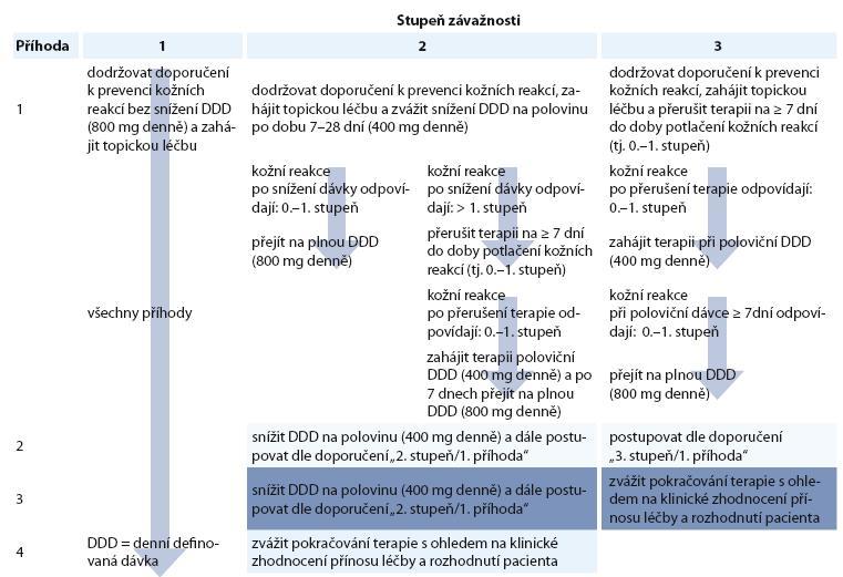 Sumarizace redukce dávky sorafenibu v návaznosti na výskyt kožních reakcí dle Lacouture 2008 [11].